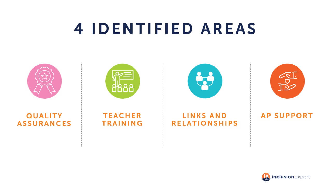 4 identified areas