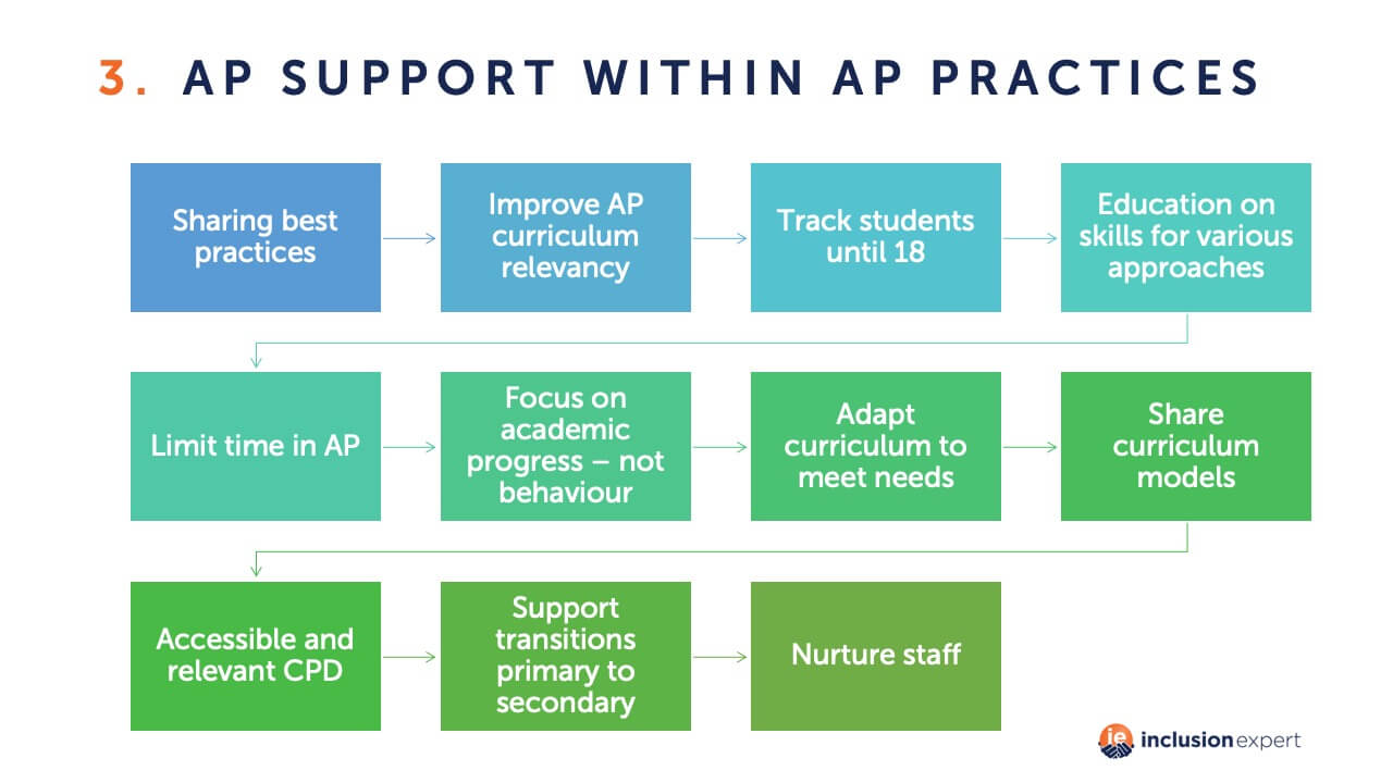 AP support within AP practices
